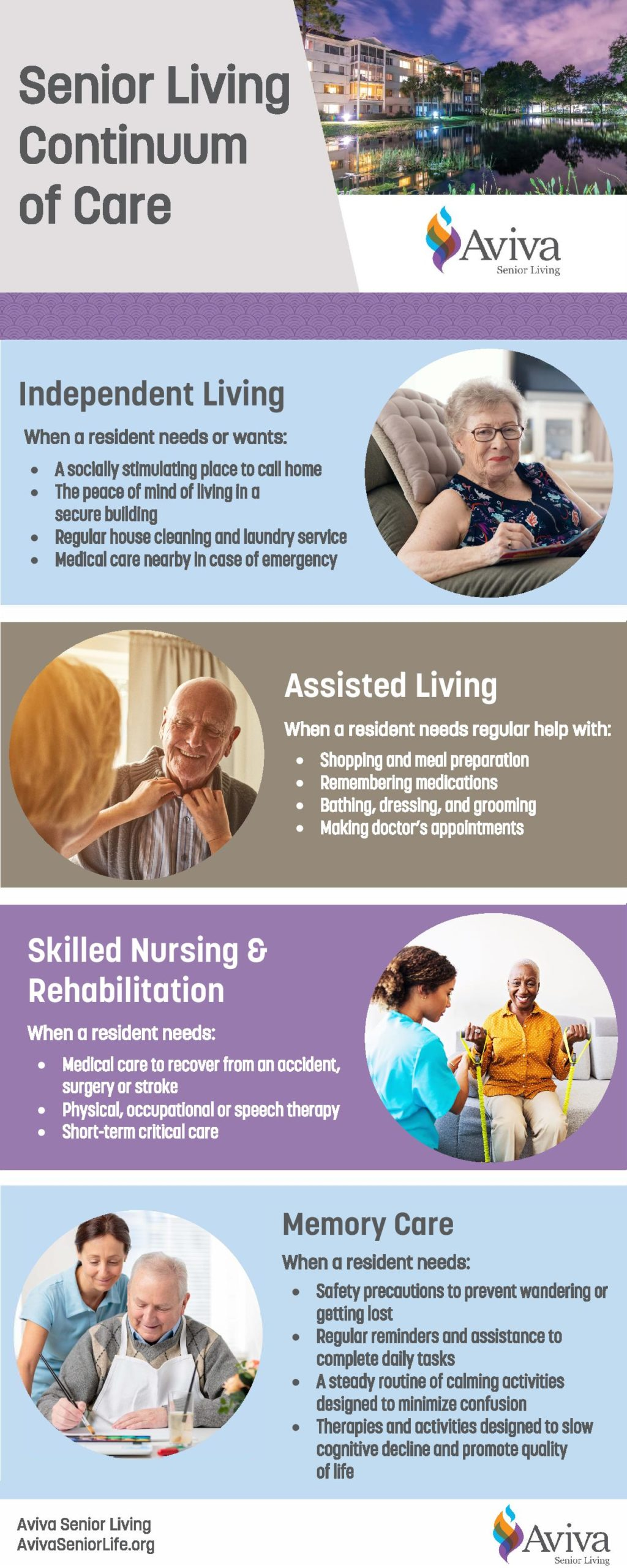 Infographic showing the different levels of senior living, including independent living, assisted living, memory care, and skilled nursing.